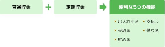総合口座|ためる・ふやす|JAバンク埼玉